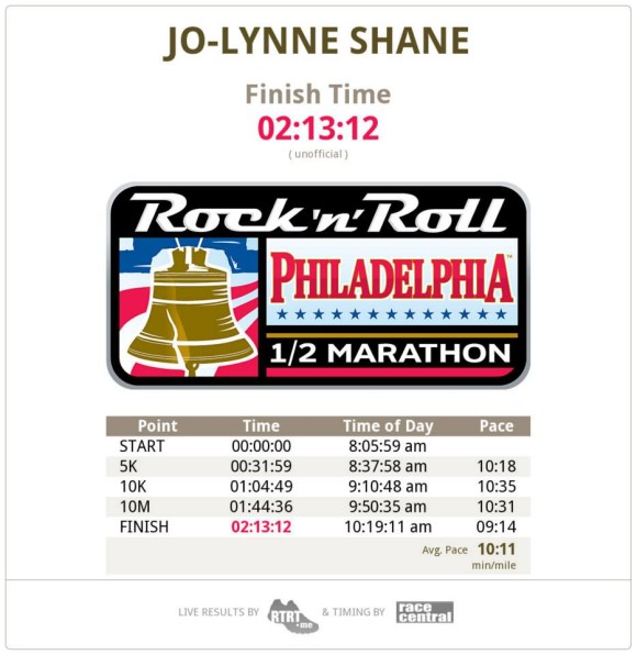 Half Marathon Finish Time and Splits
