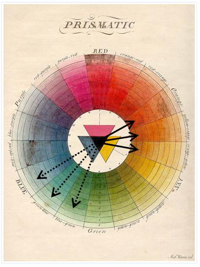 Fashionably Mix Colors With The Color Wheel
